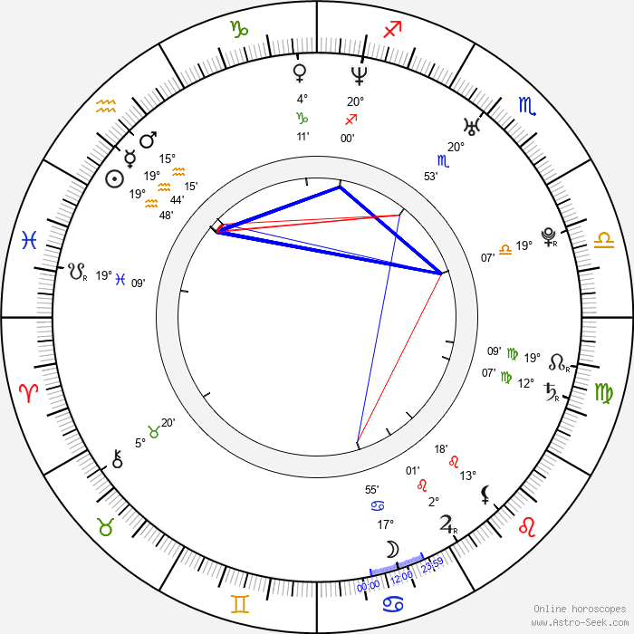 Ziyi Zhang - Birth horoscope chart