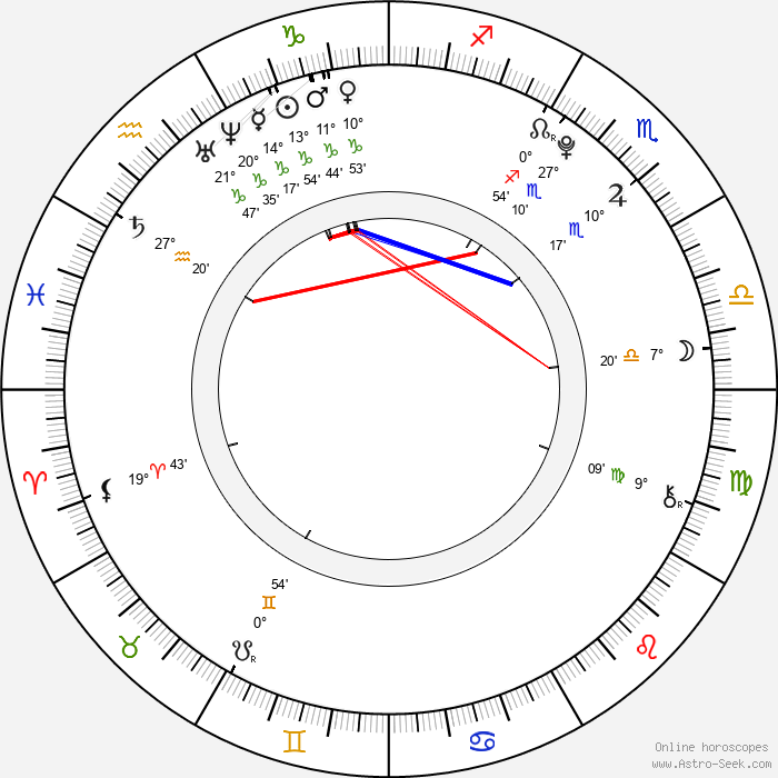Zoe Aggeliki - Birth horoscope chart