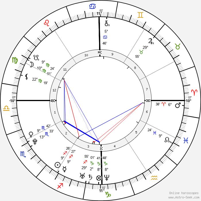 Zoë Kravitz - Birth horoscope chart