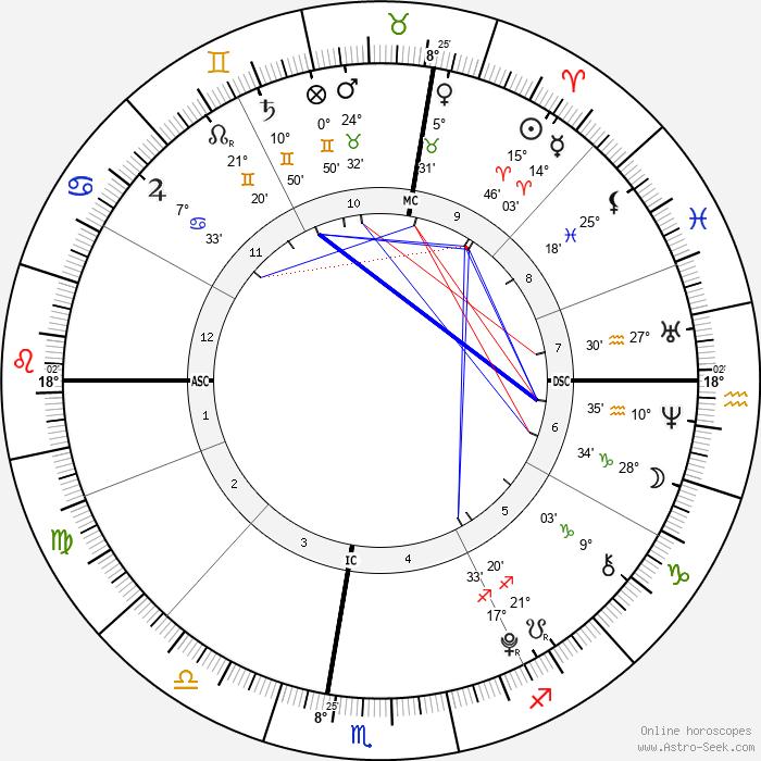 Zoe Lewis - Birth horoscope chart