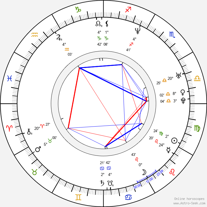 Zoë Poledouris - Birth horoscope chart