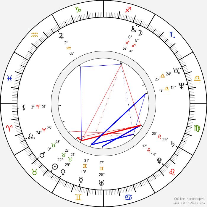 Zoë Wanamaker - Birth horoscope chart