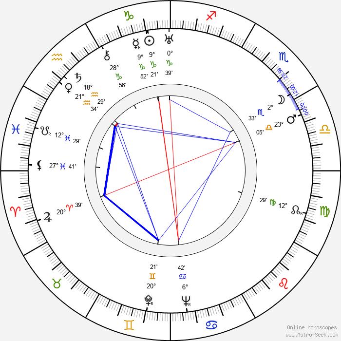 Zofia Barwińska - Birth horoscope chart