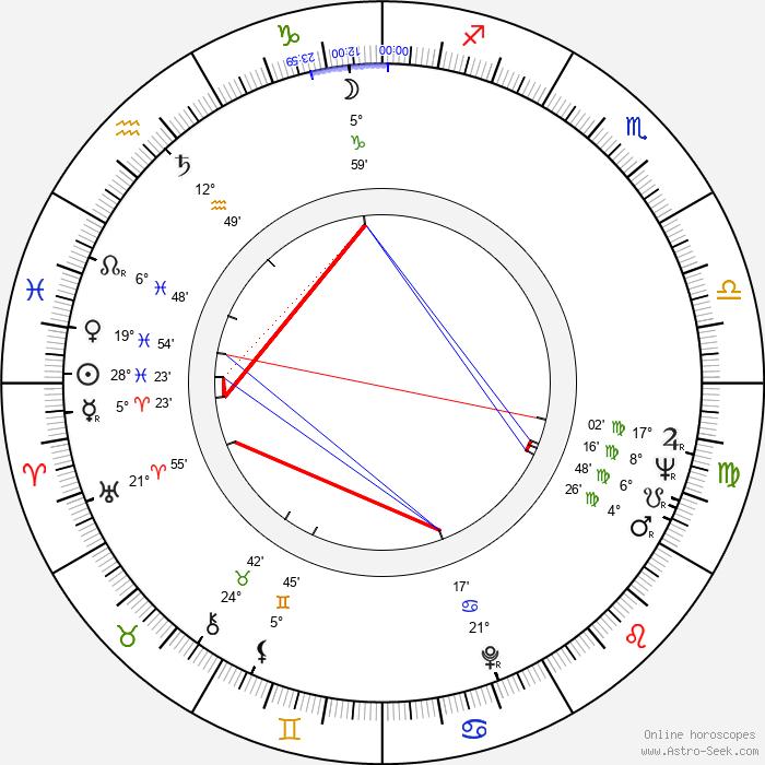 Zofia Czerwińska - Birth horoscope chart