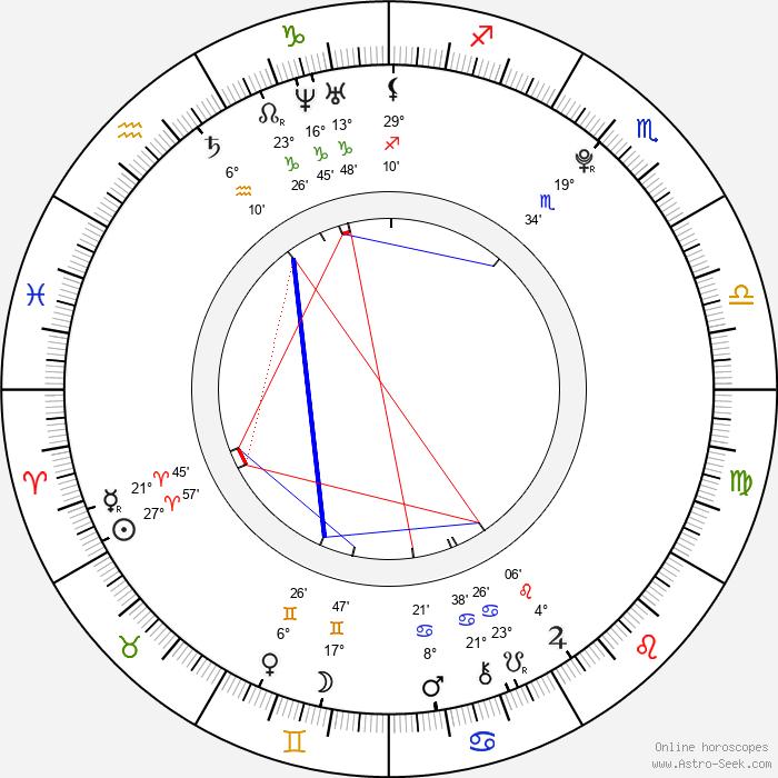 Žofie Milatová - Birth horoscope chart