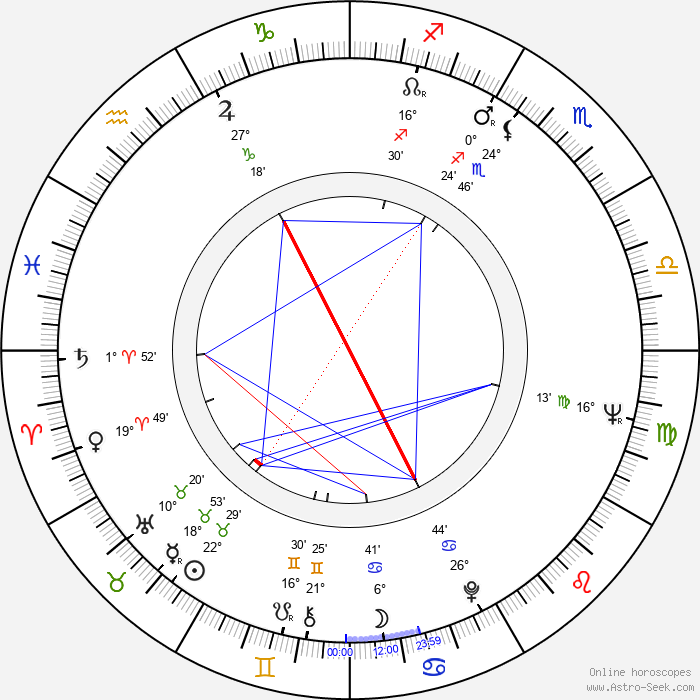 Zohra Lampert - Birth horoscope chart