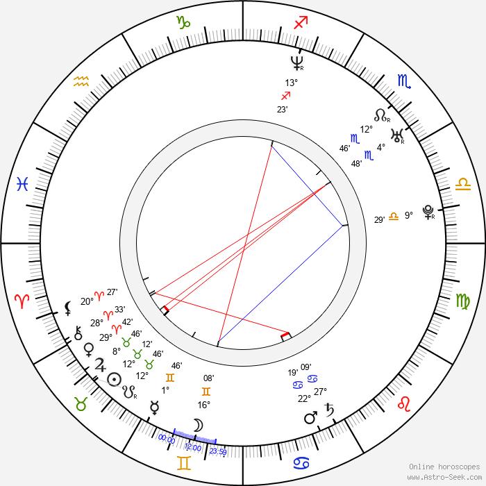 Zoltán Bereczki - Birth horoscope chart