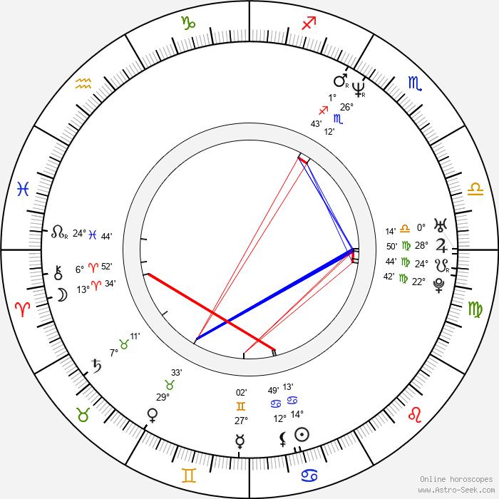 Zoltan Butuc - Birth horoscope chart