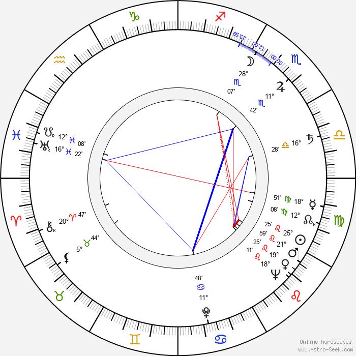 Zoltán Gera - Birth horoscope chart
