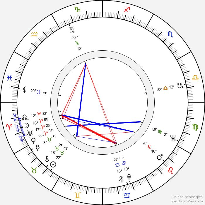 Zoltán Huszárik - Birth horoscope chart