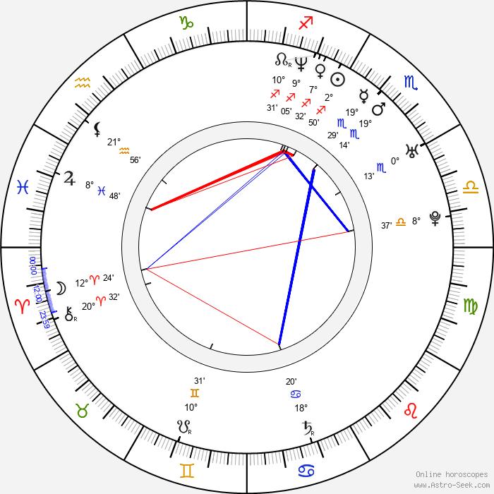 Zoltán Karácsonyi - Birth horoscope chart