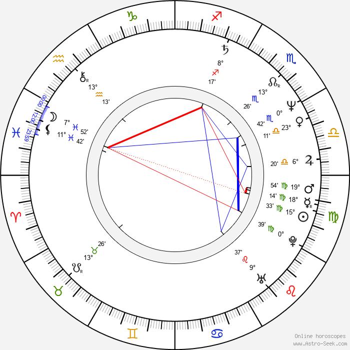 Zoltán Mucsi - Birth horoscope chart