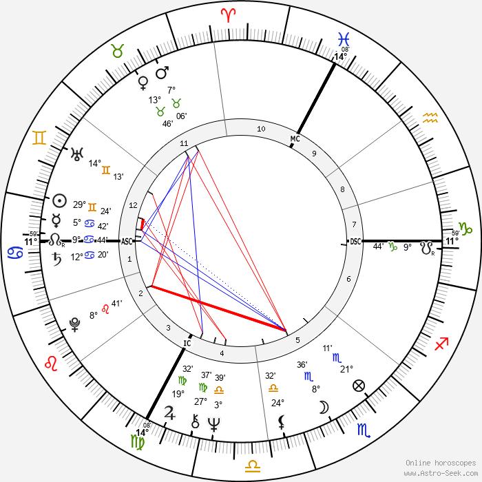 Zoltan Szabo - Birth horoscope chart