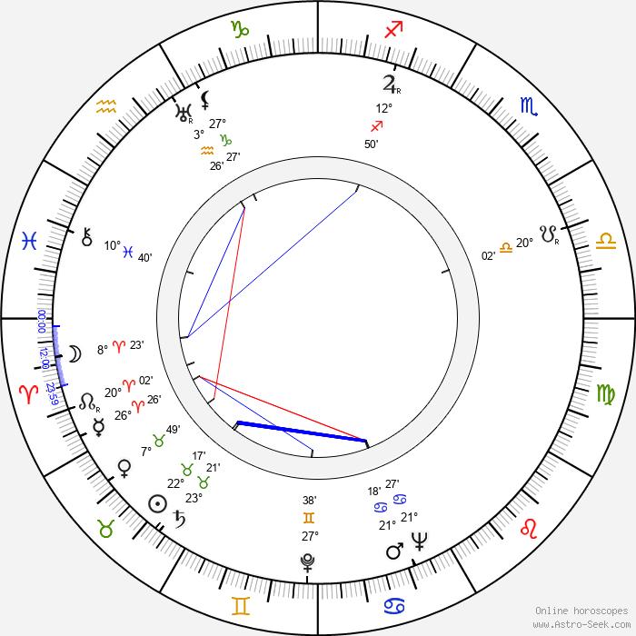 Zoltán Várkonyi - Birth horoscope chart