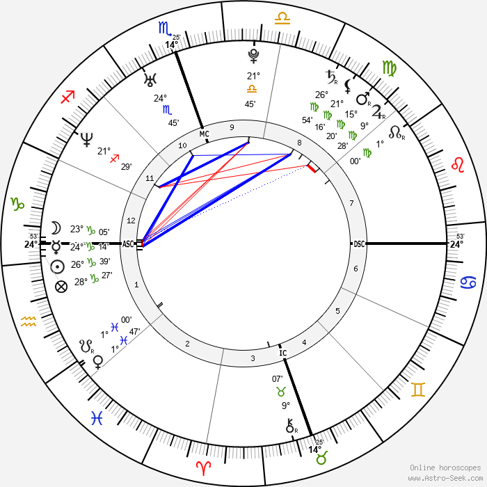 Zooey Deschanel - Birth horoscope chart