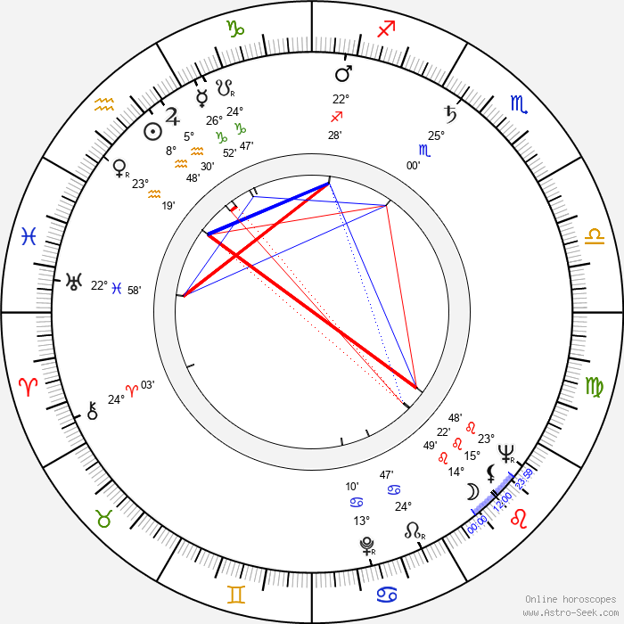 Zora Božinová - Birth horoscope chart