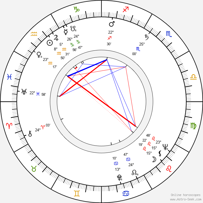 Zora Božinová - Birth horoscope chart