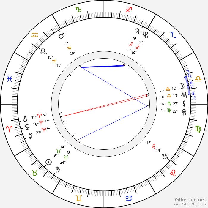 Zora Cejnková - Birth horoscope chart
