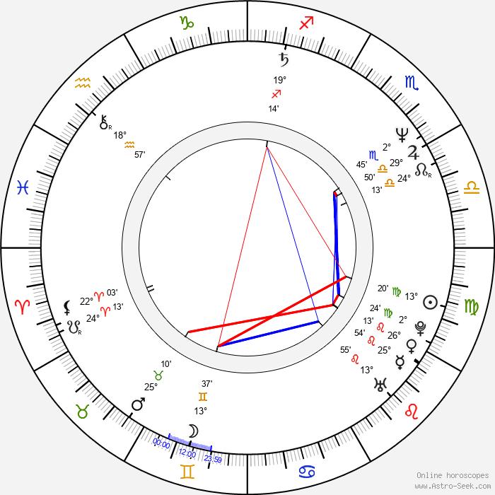 Zora Jandová - Birth horoscope chart