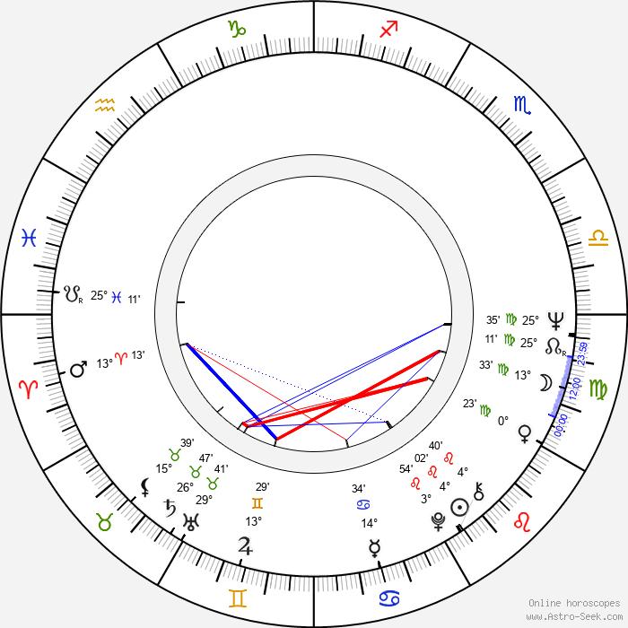 Zora Kolínska - Birth horoscope chart