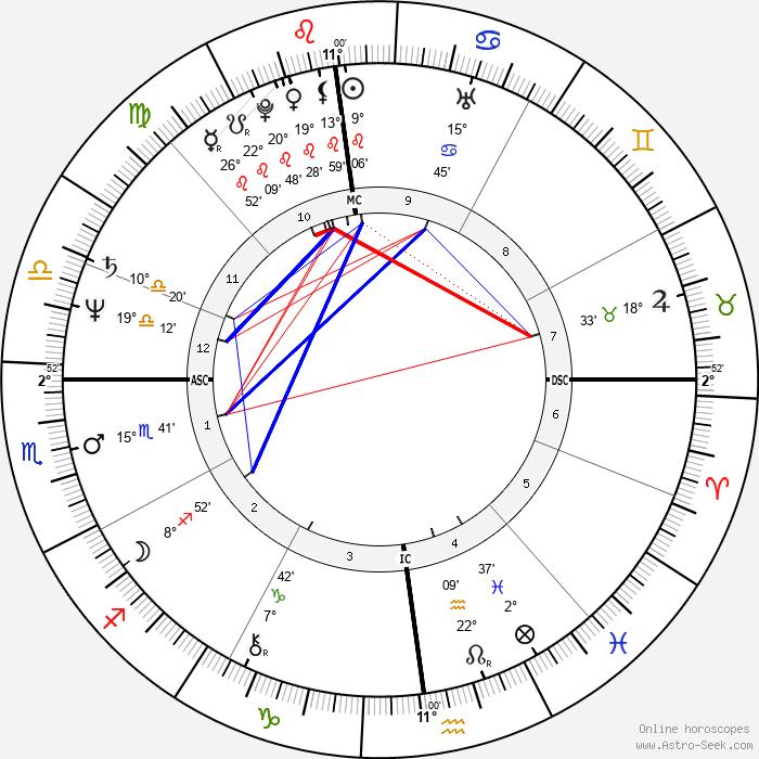 Zoran Djindjic - Birth horoscope chart
