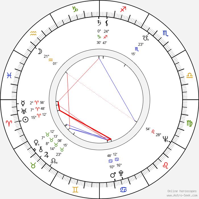 Zorka Manojlovic - Birth horoscope chart