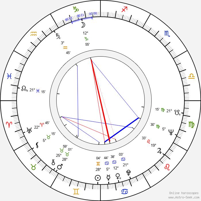 Zózimo - Birth horoscope chart