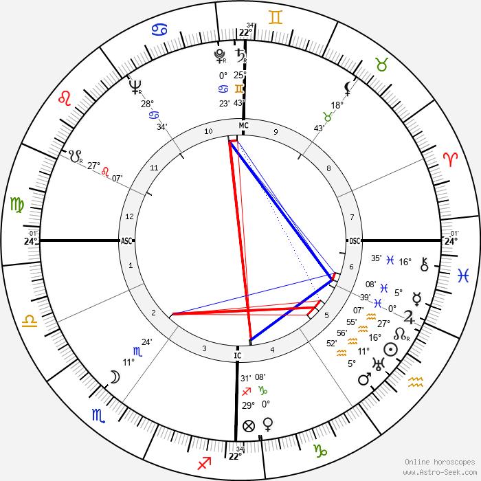 Zsa Zsa Gabor - Birth horoscope chart