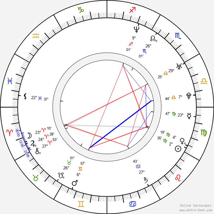 Zsombor Dyga - Birth horoscope chart