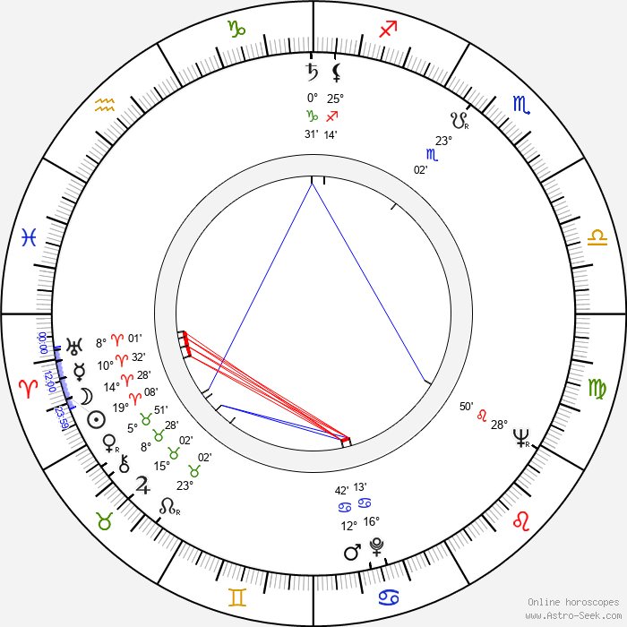Zsuzsa Gyurkovics - Birth horoscope chart
