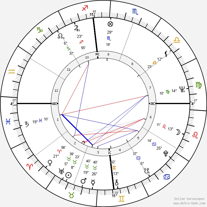 Zubin Mehta - Birth horoscope chart
