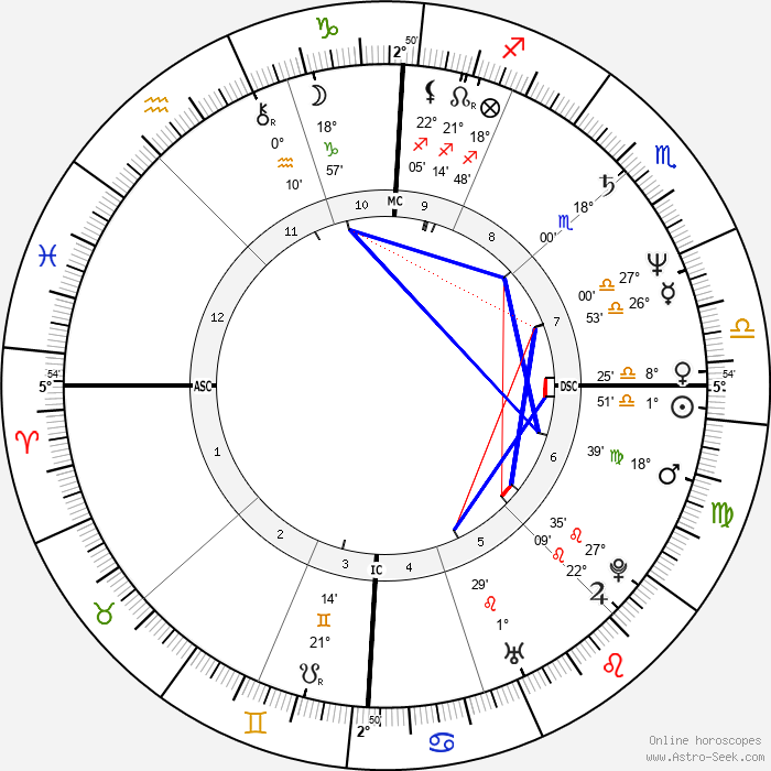 Zucchero - Birth horoscope chart