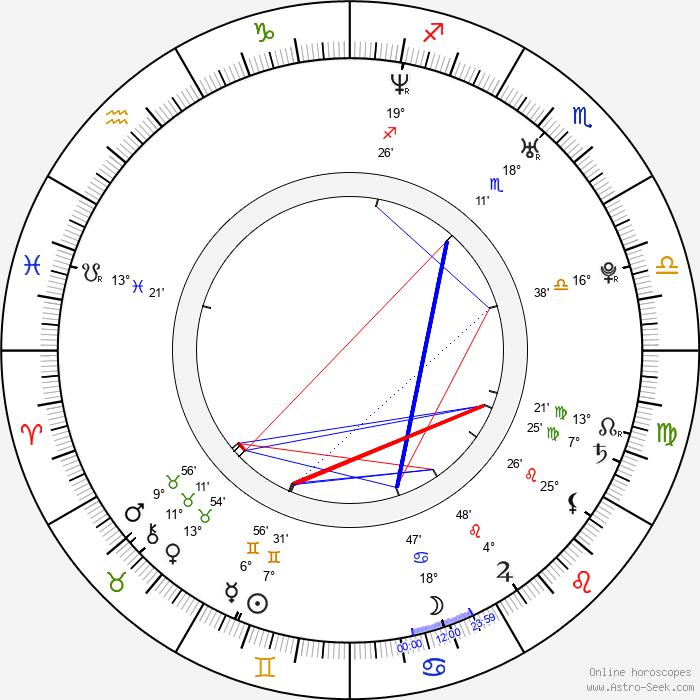 Zulay Henao - Birth horoscope chart