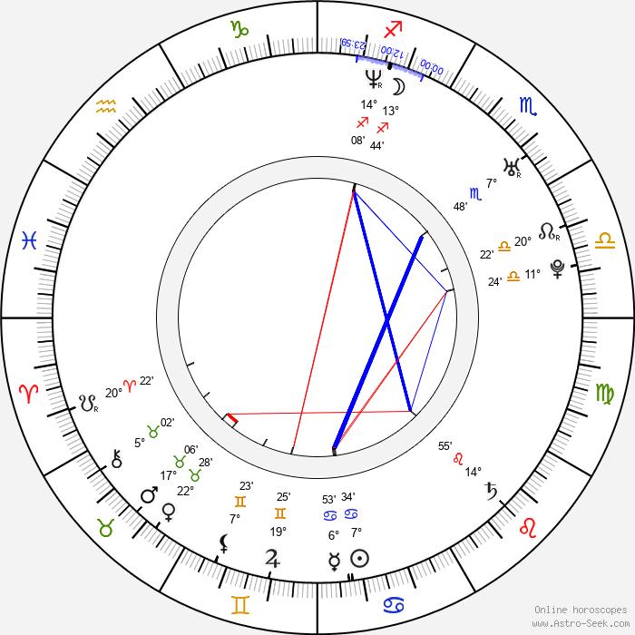 Zuleikha Robinson - Birth horoscope chart