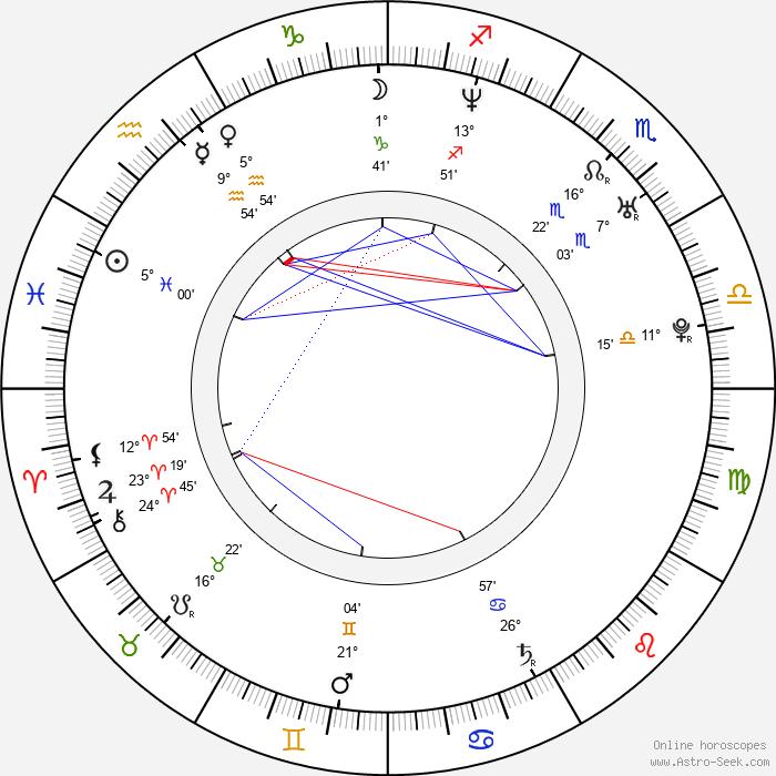 Zuzana Belohorcová - Birth horoscope chart
