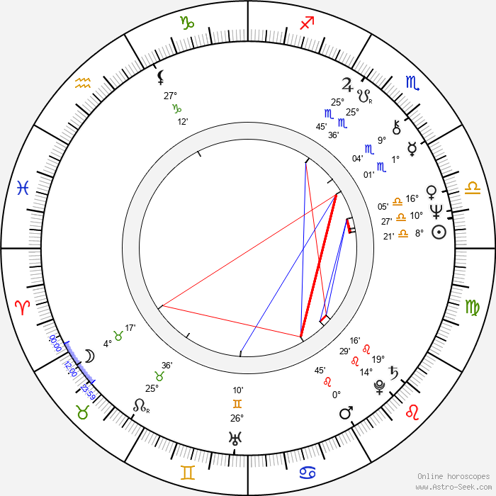 Zuzana Burianová - Birth horoscope chart