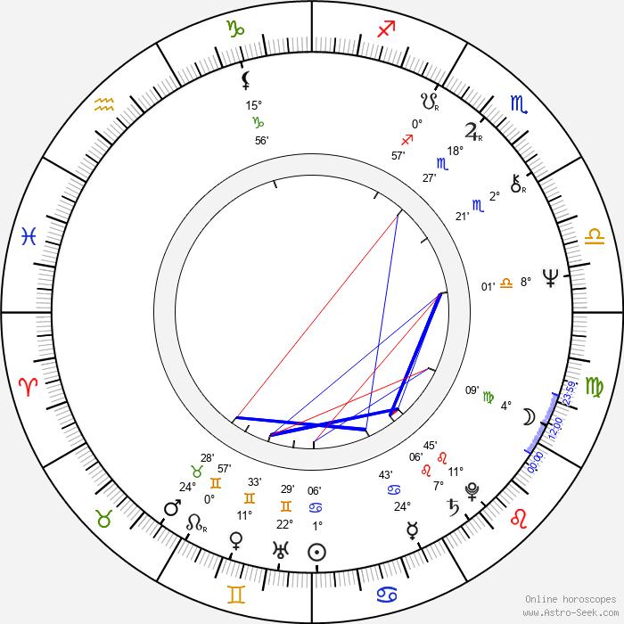 Zuzana Cigánová - Birth horoscope chart