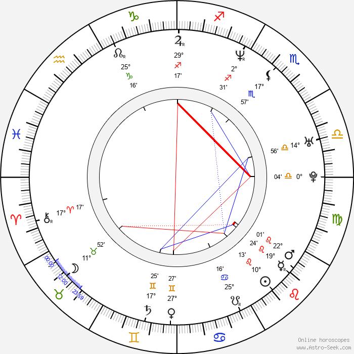 Zuzana Dančiaková - Birth horoscope chart