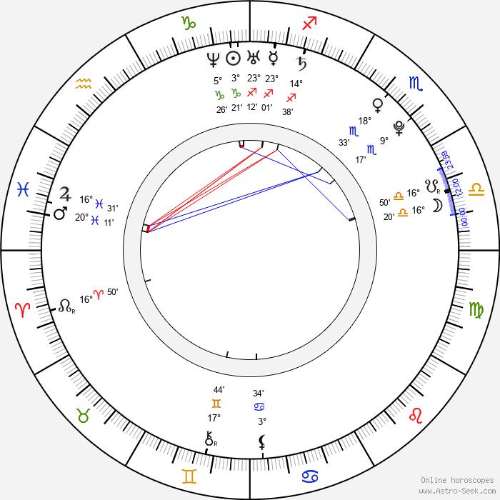 Zuzana Dovalová - Birth horoscope chart