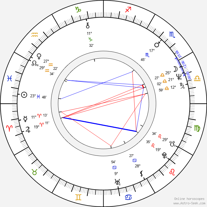 Zuzana Geislerová - Birth horoscope chart