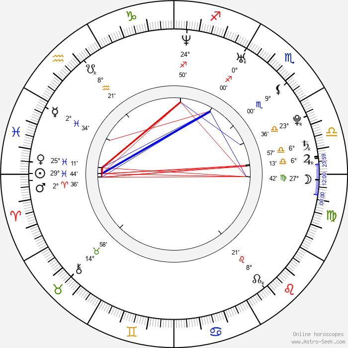 Zuzana Haasová - Birth horoscope chart