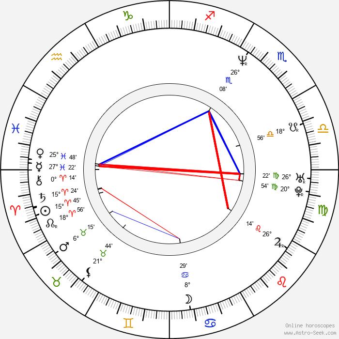 Zuzana Krupicová - Birth horoscope chart