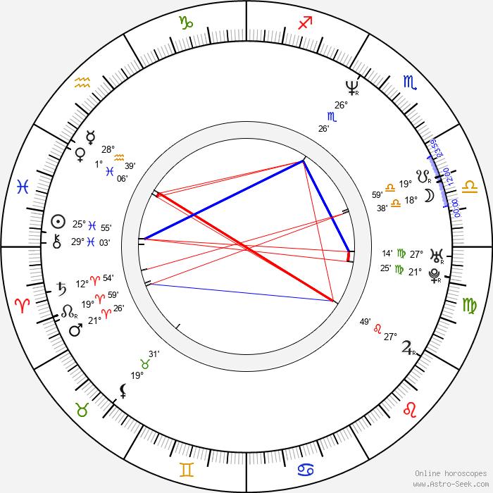 Zuzana Lapčíková - Birth horoscope chart