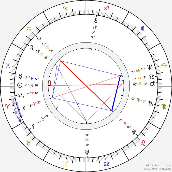 Zuzana Ondrouchová - Birth horoscope chart