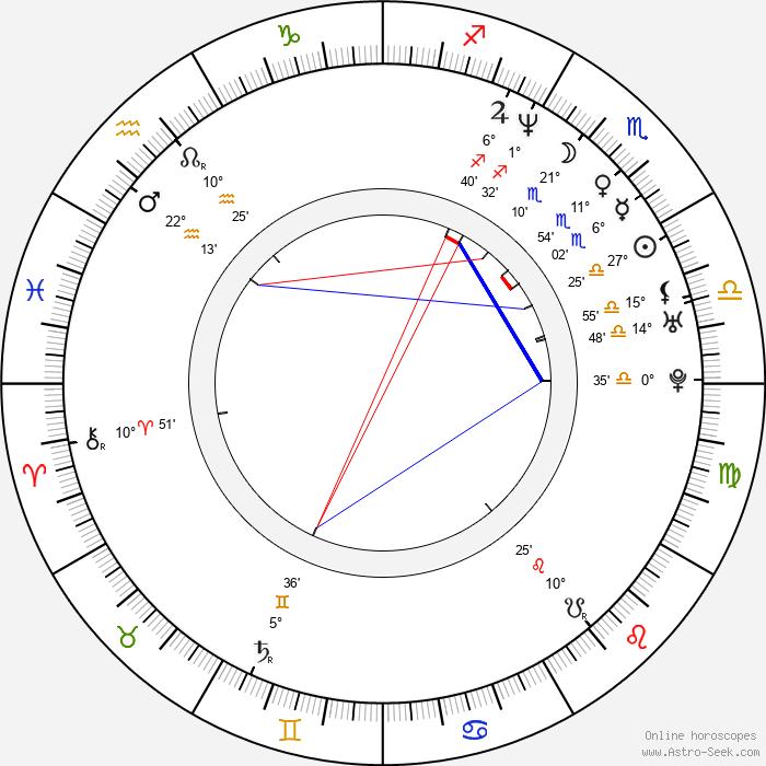 Zuzana Piussi - Birth horoscope chart