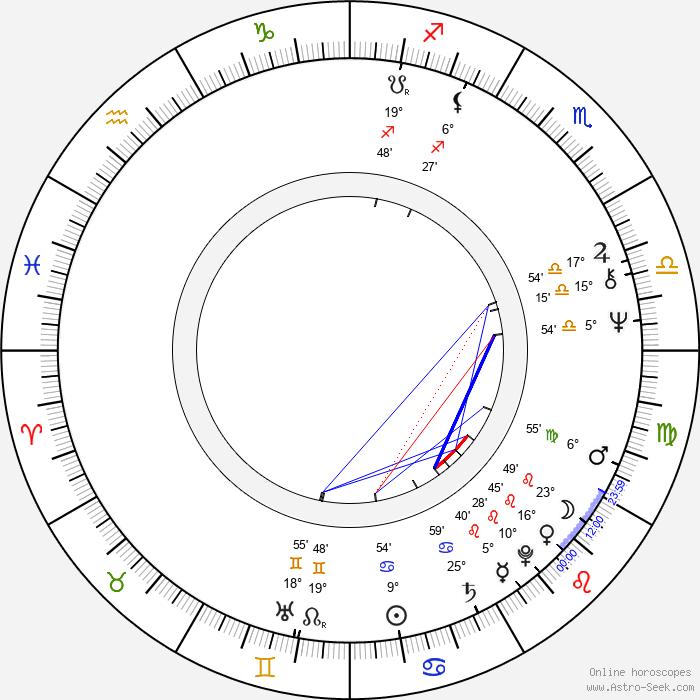 Zuzana Princová - Birth horoscope chart