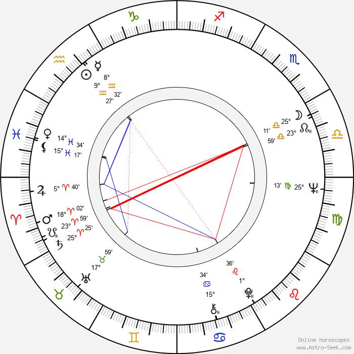 Zuzana Schmidová - Birth horoscope chart