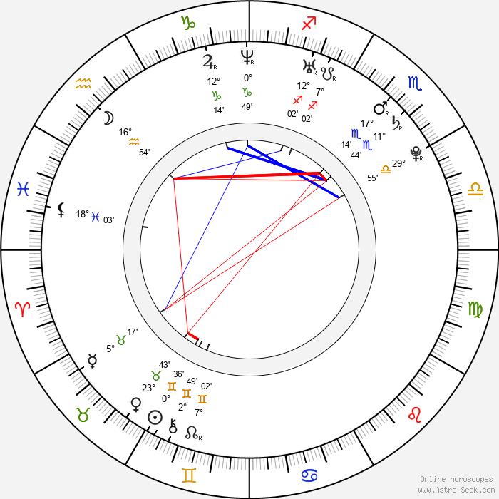 Zuzana Stavná - Birth horoscope chart