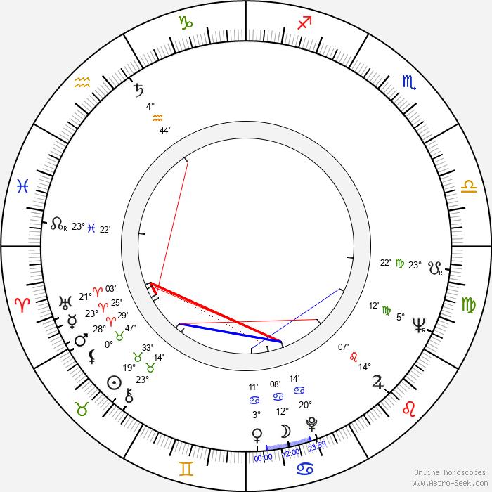 Zuzana Talpová - Birth horoscope chart
