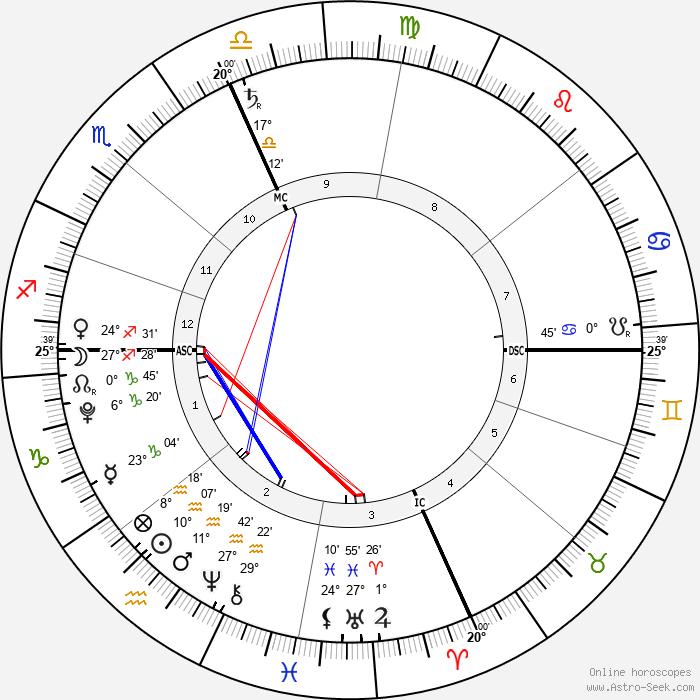 Zuzu Peterson - Birth horoscope chart